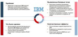 Обзор рынка HR Tech в России