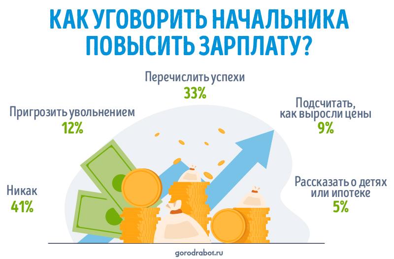 Как уговорить начальника повысить зарплату   опрос GorodRabot ru