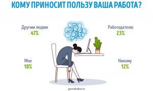 Россияне оценили  кому приносит пользу их работа