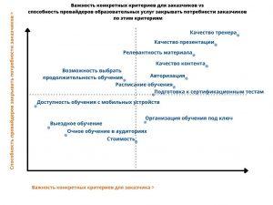 Исследование IDC  как компании выбирают учебные центры для  своих сотрудников